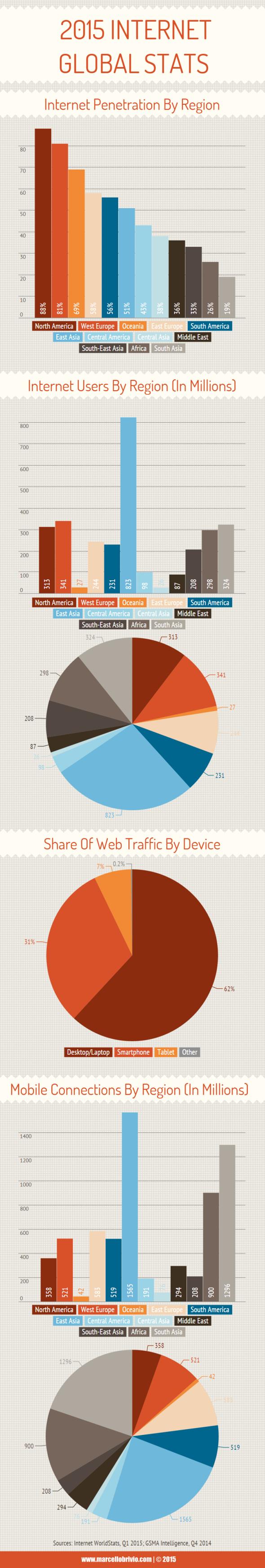 Internet Global Stats