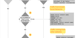 Google Analytics Flowchart